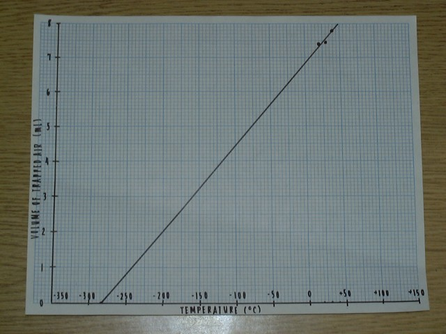 finished graph